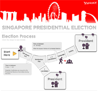 president-election-flow_small